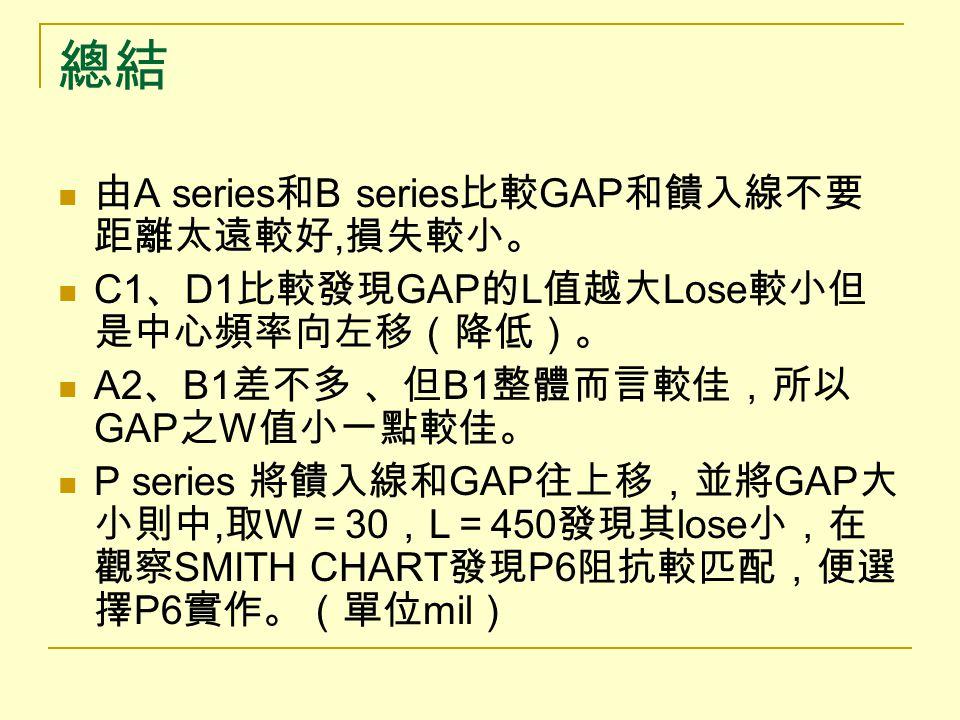 總結 由A series和B series比較GAP和饋入線不要距離太遠較好,損失較小。
