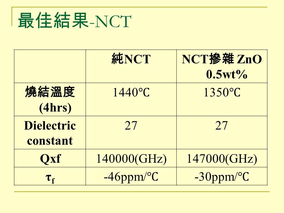最佳結果-NCT 純NCT NCT摻雜 ZnO 0.5wt% 燒結溫度(4hrs) 1440℃ 1350℃ Dielectric