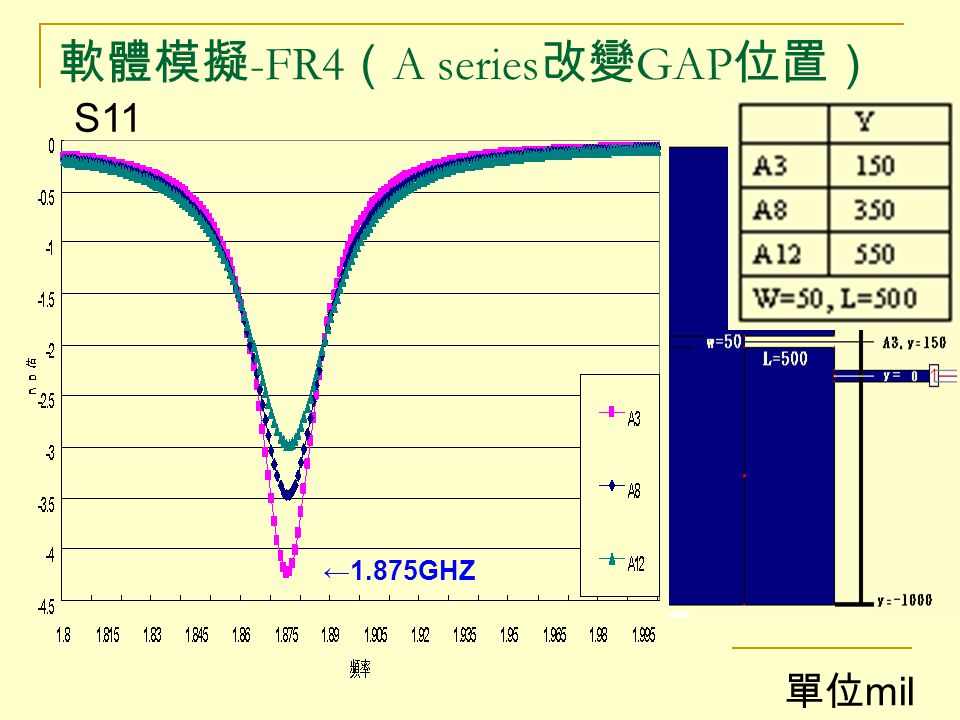 軟體模擬-FR4(A series改變GAP位置)