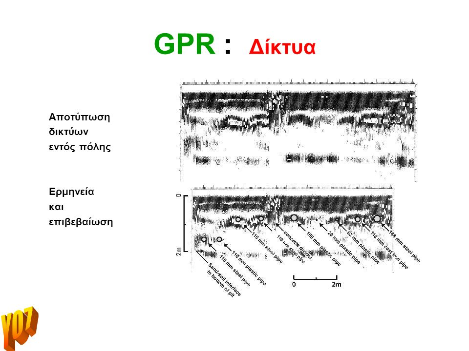 GPR : Δίκτυα Υ07 Αποτύπωση δικτύων εντός πόλης Ερμηνεία και