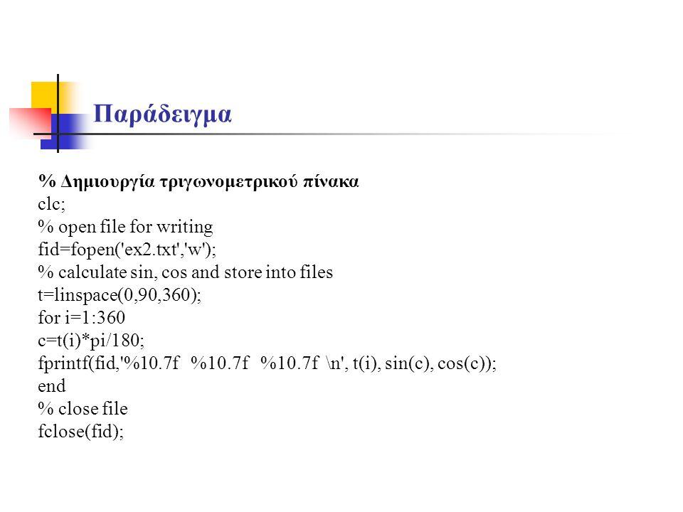 Παράδειγμα % Δημιουργία τριγωνομετρικού πίνακα clc;