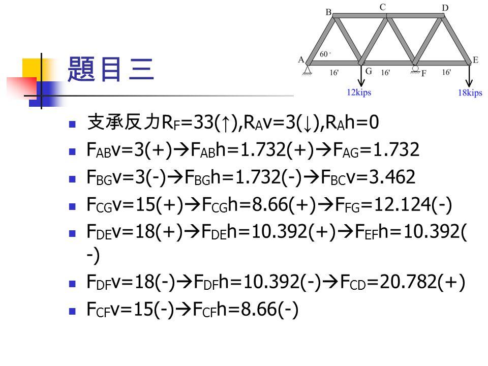 題目三 支承反力RF=33(↑),RAv=3(↓),RAh=0 FABv=3(+)FABh=1.732(+)FAG=1.732