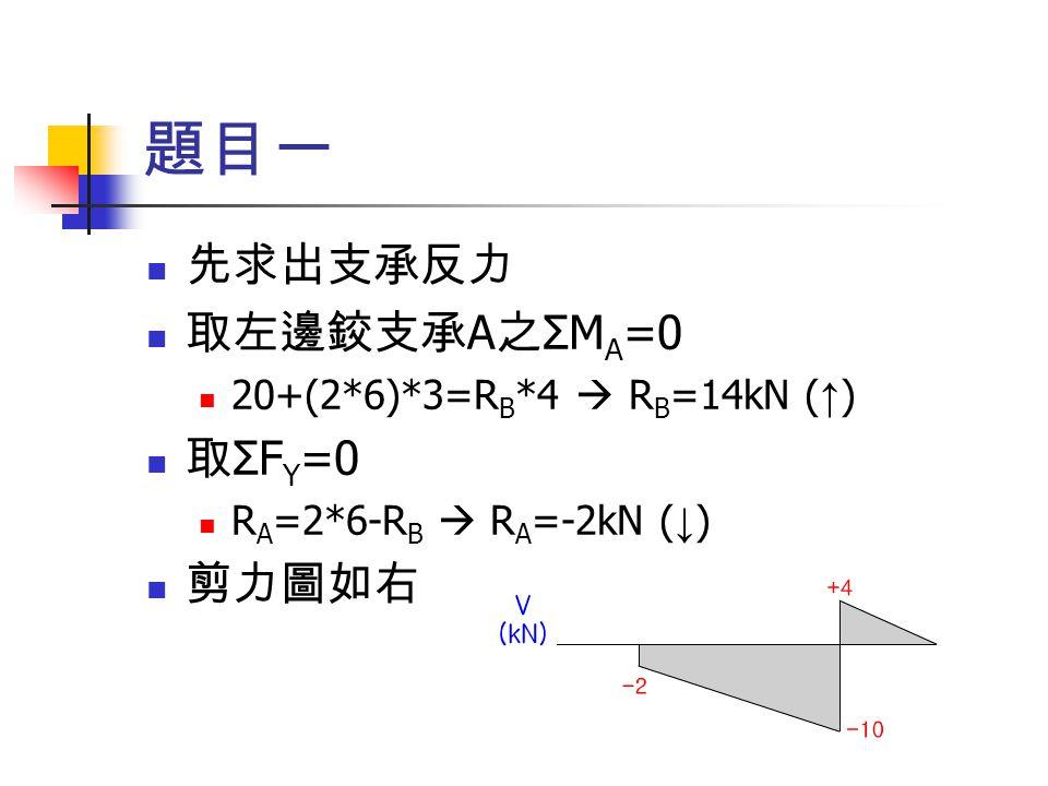 題目一 先求出支承反力 取左邊鉸支承A之ΣMA=0 取ΣFY=0 剪力圖如右 20+(2*6)*3=RB*4  RB=14kN (↑)