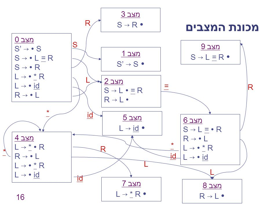 מכונת המצבים מצב 3 S → R ∙ R מצב 0 S' → ∙ S S → ∙ L = R S → ∙ R