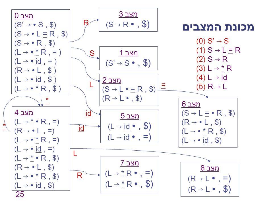 מכונת המצבים מצב 3 (S → R ∙ , $) מצב 0 (S' → ∙ S , $)