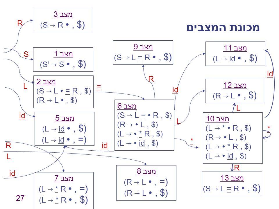 מכונת המצבים מצב 3 (S → R ∙ , $) R מצב 9 (S → L = R ∙ , $) מצב 11