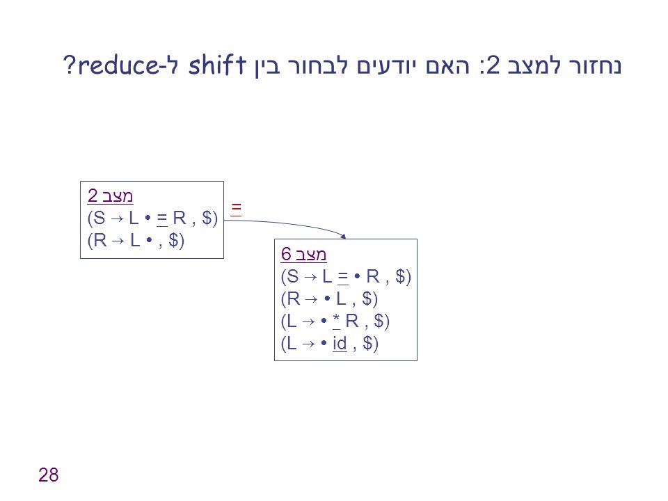 נחזור למצב 2: האם יודעים לבחור בין shift ל-reduce