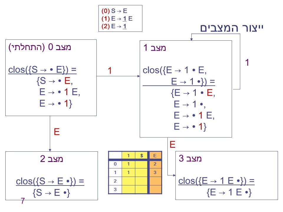 ייצור המצבים מצב 0 (התחלתי) מצב 1 clos({S → ∙ E}) = clos({E → 1 ∙ E, 1