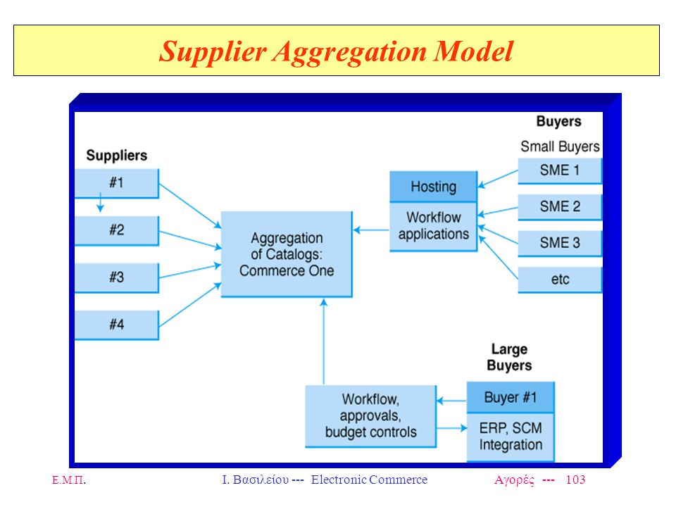 Supplier Aggregation Model