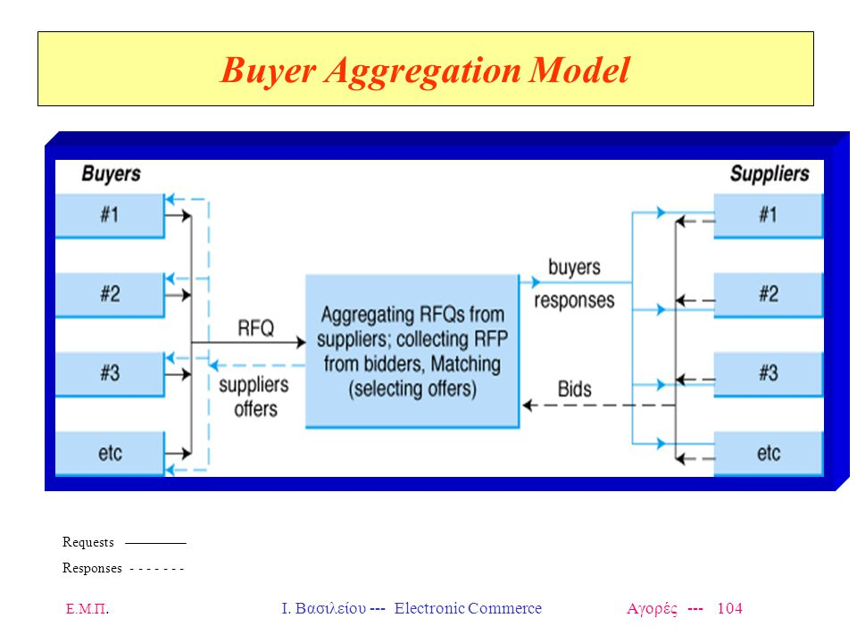 Buyer Aggregation Model