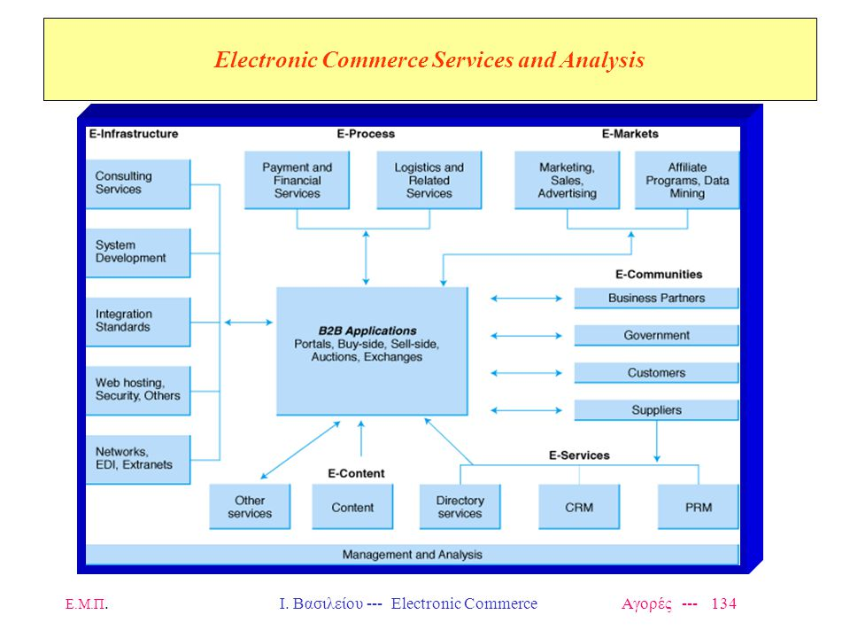 Electronic Commerce Services and Analysis