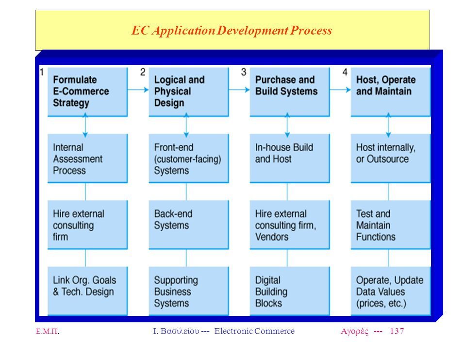 EC Application Development Process