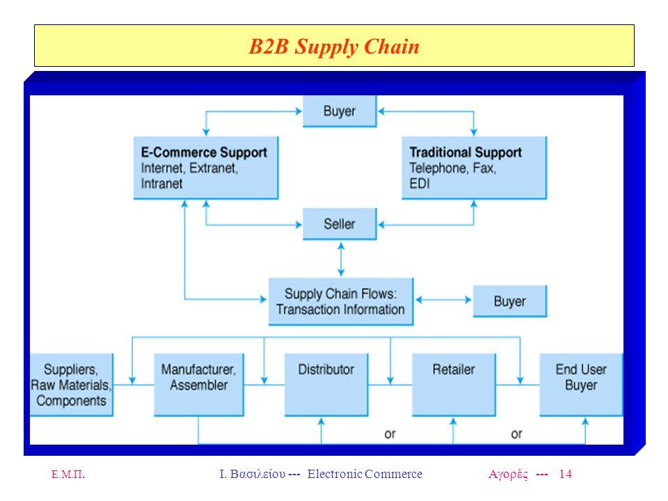 Ι. Βασιλείου --- Electronic Commerce Αγορές --- 14