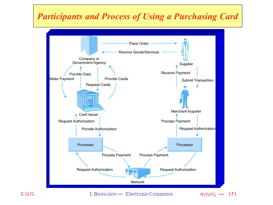 Participants and Process of Using a Purchasing Card
