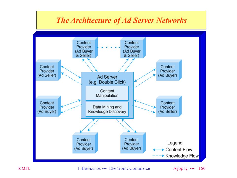 The Architecture of Ad Server Networks