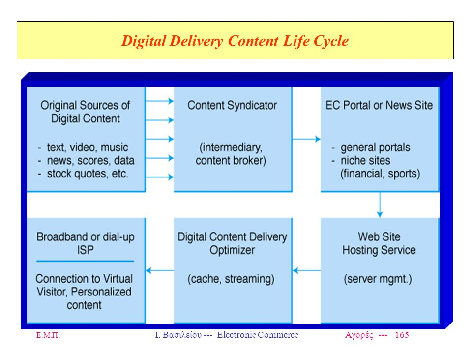 Digital Delivery Content Life Cycle