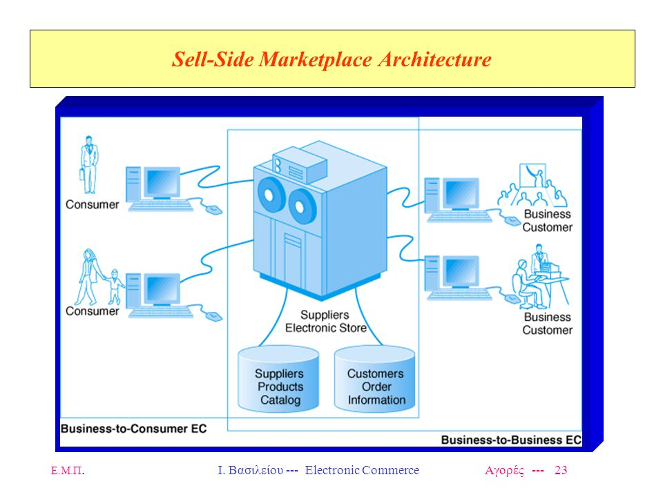 Sell-Side Marketplace Architecture