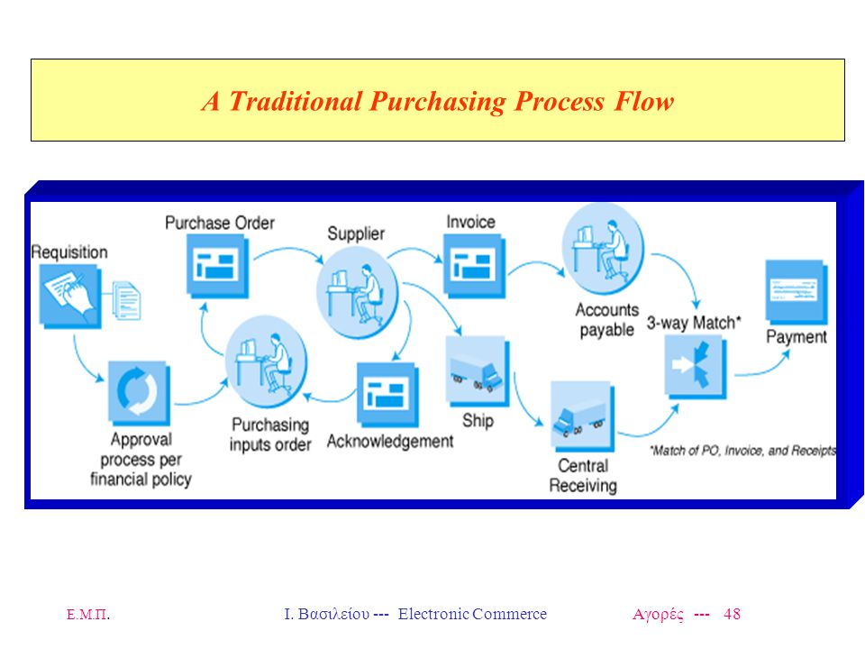 A Traditional Purchasing Process Flow