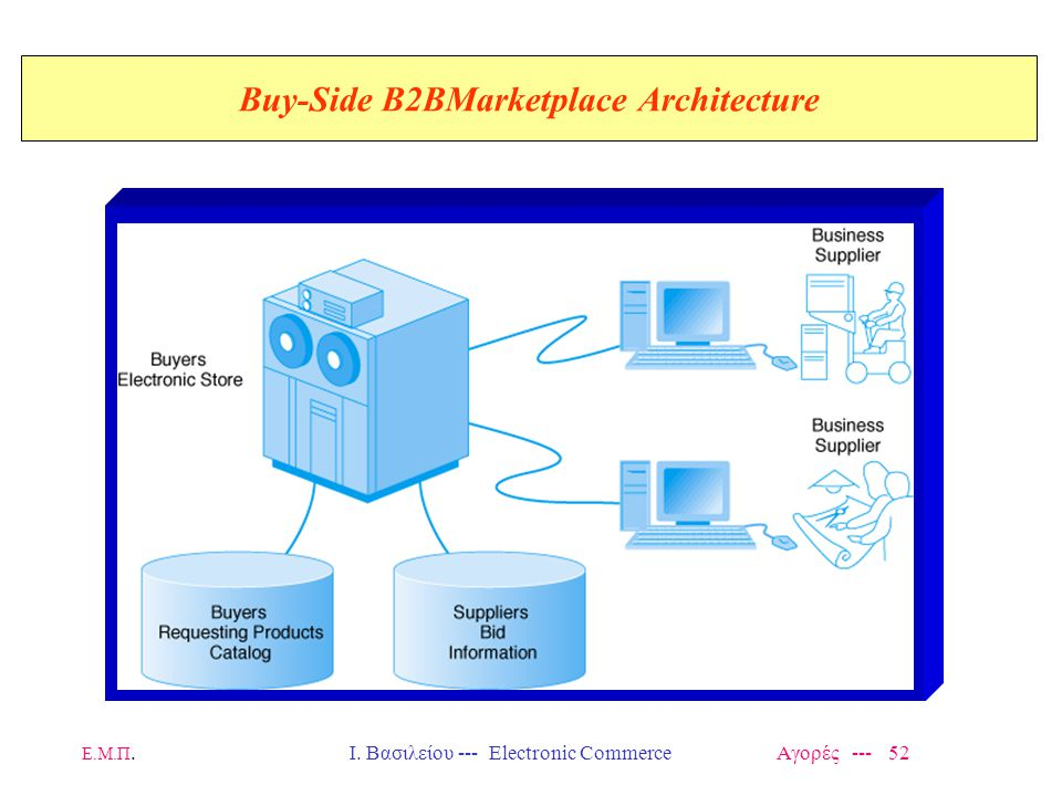 Buy-Side B2BMarketplace Architecture