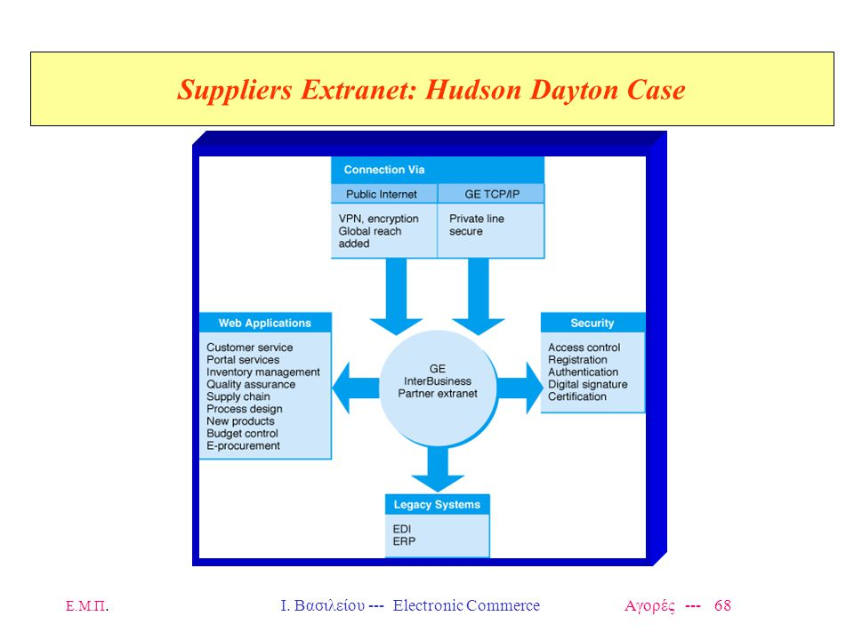 Suppliers Extranet: Hudson Dayton Case