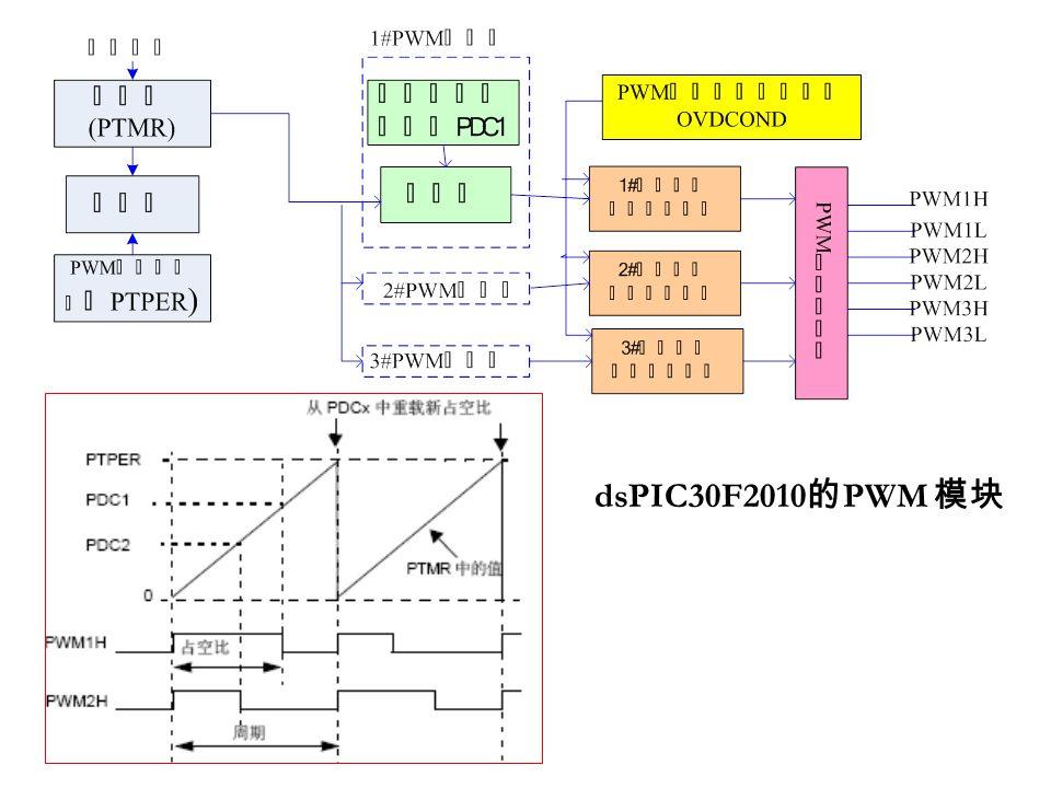 dsPIC30F2010的PWM 模块