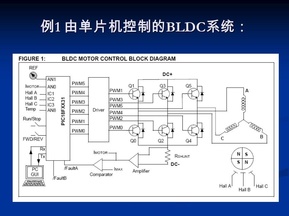 例1 由单片机控制的BLDC系统:
