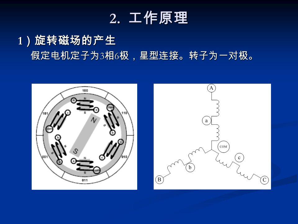 2. 工作原理 1)旋转磁场的产生 假定电机定子为3相6极,星型连接。转子为一对极。