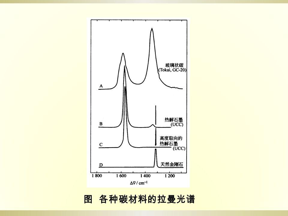 图 各种碳材料的拉曼光谱