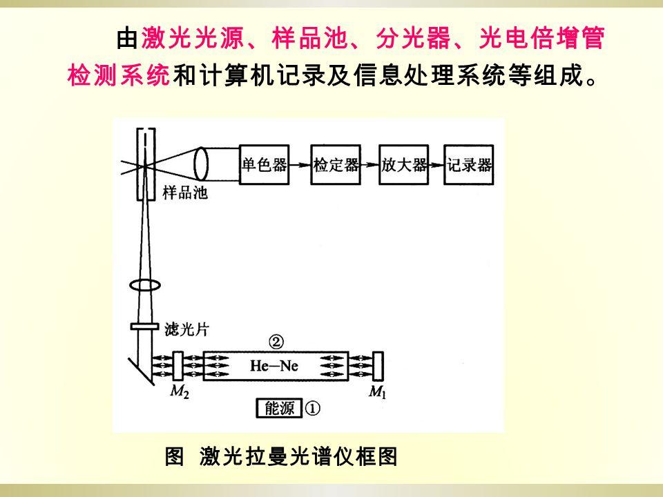 由激光光源、样品池、分光器、光电倍增管检测系统和计算机记录及信息处理系统等组成。