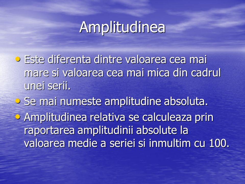 Amplitudinea Este diferenta dintre valoarea cea mai mare si valoarea cea mai mica din cadrul unei serii.
