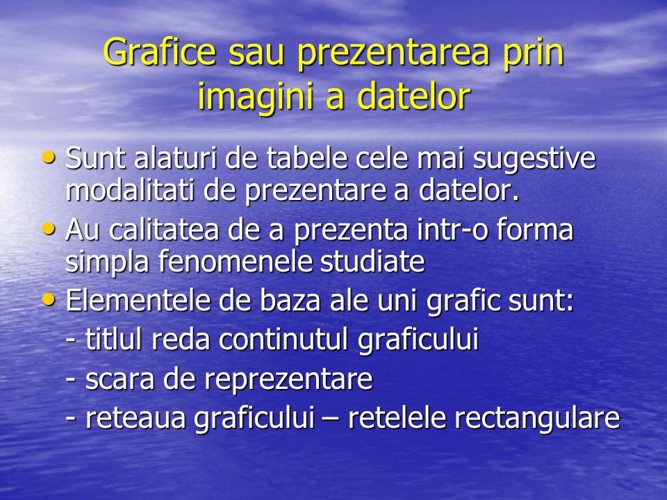 Grafice sau prezentarea prin imagini a datelor