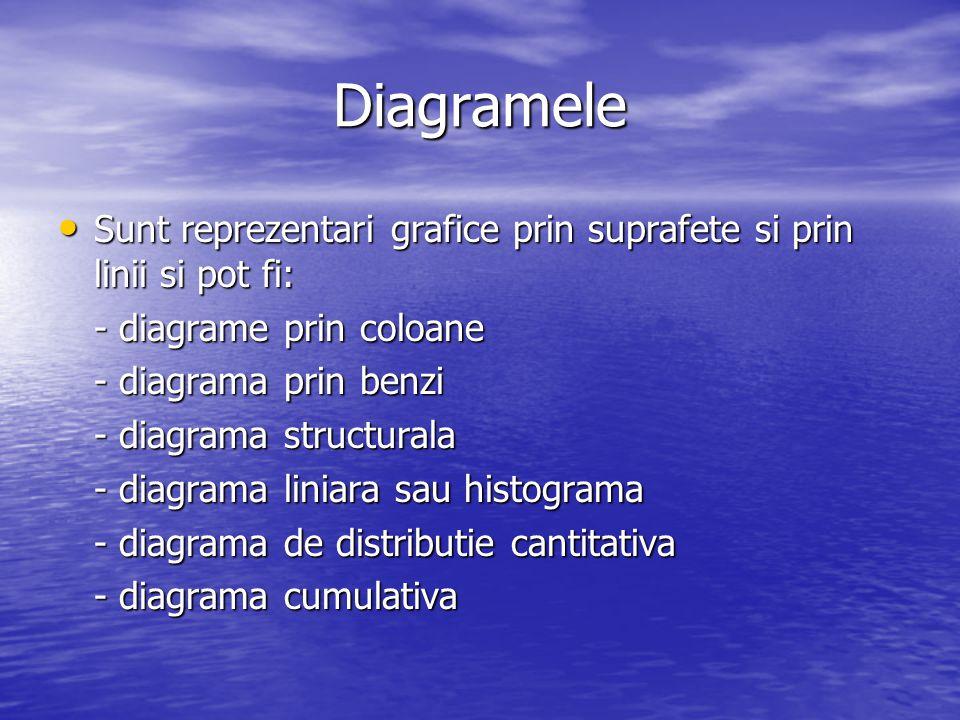 Diagramele Sunt reprezentari grafice prin suprafete si prin linii si pot fi: - diagrame prin coloane.