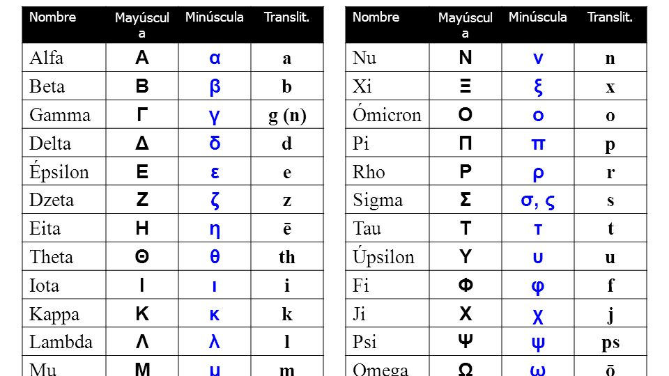 Alfa Α α a Beta Β β b Gamma Γ γ g (n) Delta Δ δ d Épsilon Ε ε e Dzeta