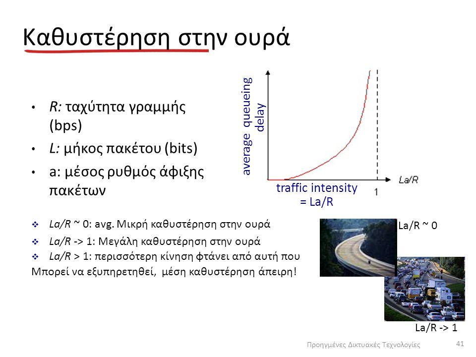 Καθυστέρηση στην ουρά R: ταχύτητα γραμμής (bps)