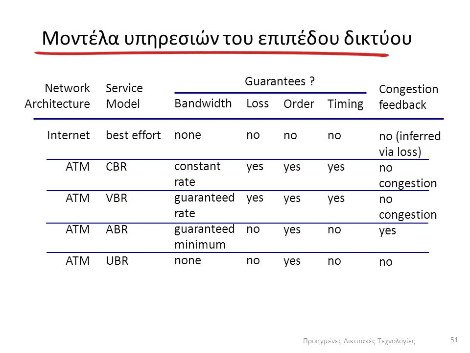 Μοντέλα υπηρεσιών του επιπέδου δικτύου