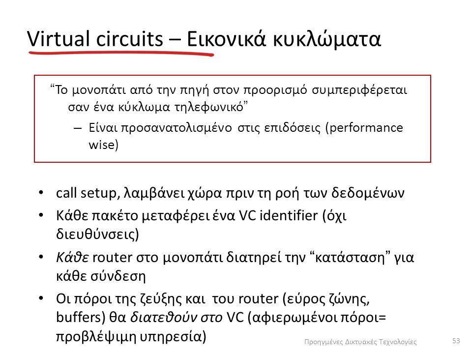 Virtual circuits – Εικονικά κυκλώματα