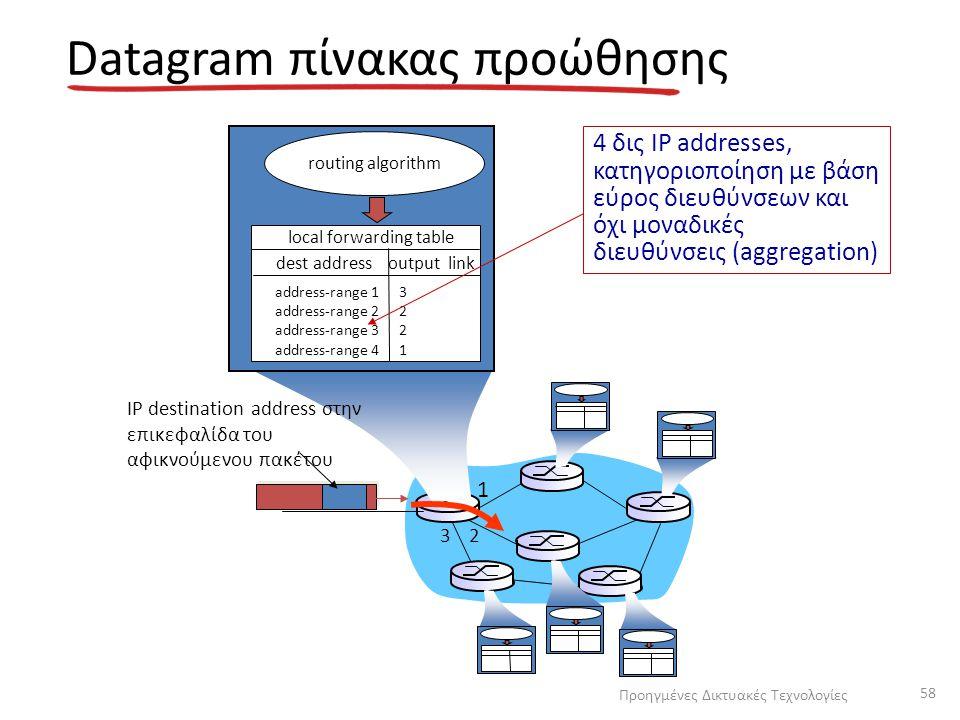 Datagram πίνακας προώθησης