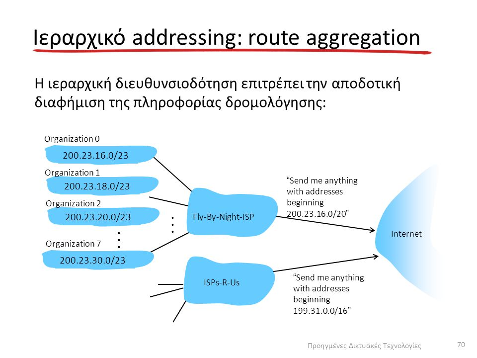 Ιεραρχικό addressing: route aggregation