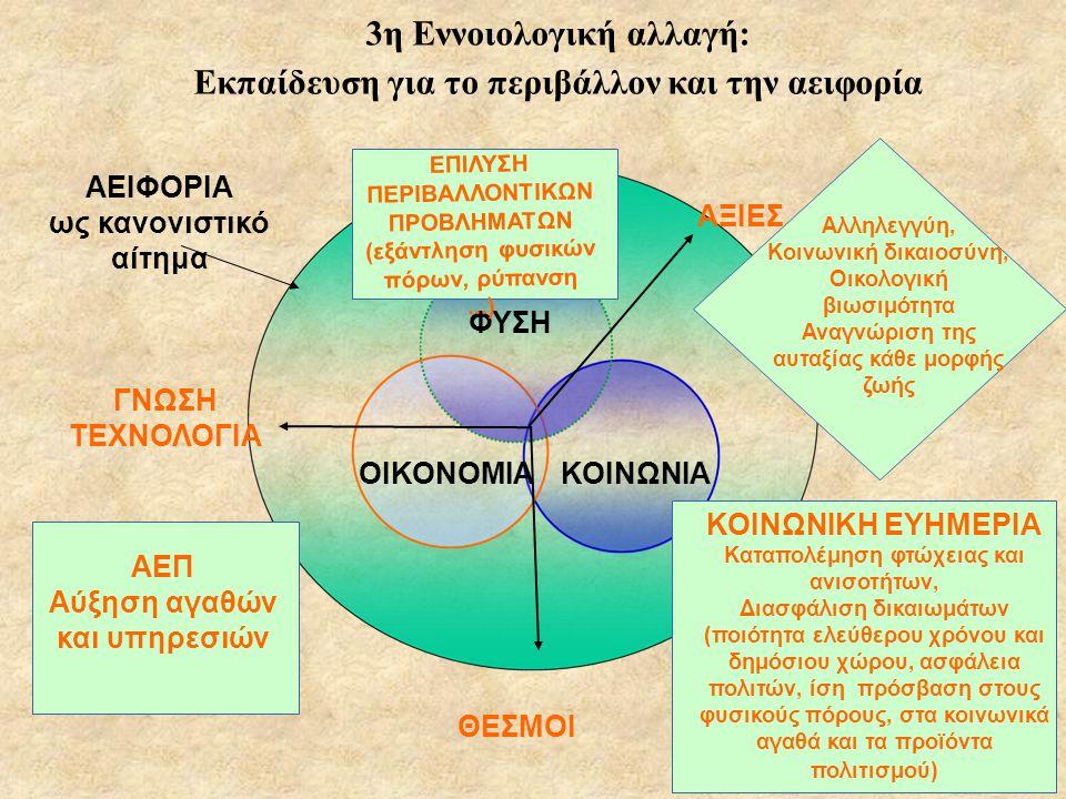 3η Εννοιολογική αλλαγή: Εκπαίδευση για το περιβάλλον και την αειφορία