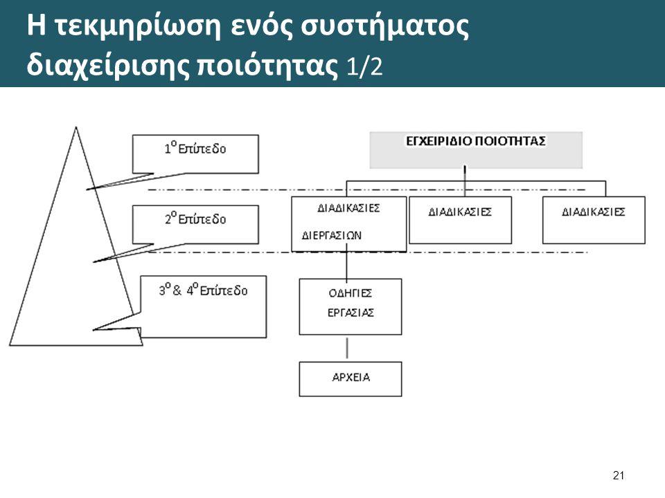 Η τεκμηρίωση ενός συστήματος διαχείρισης ποιότητας 2/2