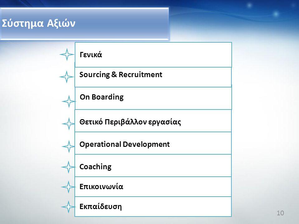 Σύστημα Αξιών Γενικά Sourcing & Recruitment On Boarding