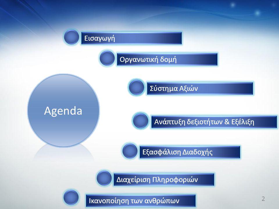 Agenda Εισαγωγή Οργανωτική δομή Σύστημα Αξιών