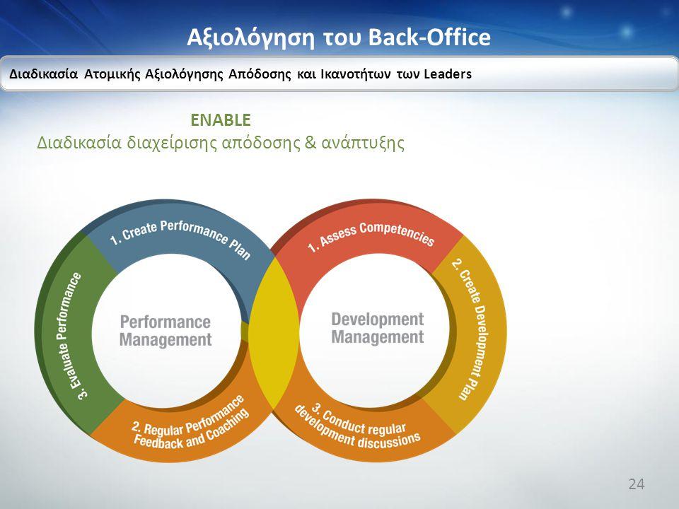 Αξιολόγηση του Back-Office