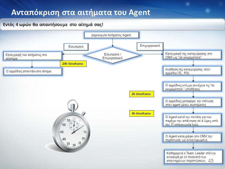 Aνταπόκριση στα αιτήματα του Agent
