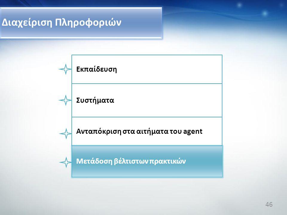 Διαχείριση Πληροφοριών