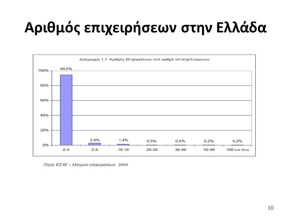 Αριθμός επιχειρήσεων στην Ελλάδα
