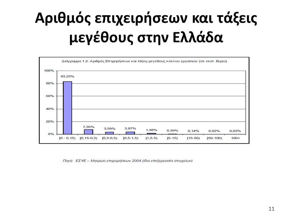 Αριθμός επιχειρήσεων και τάξεις μεγέθους στην Ελλάδα