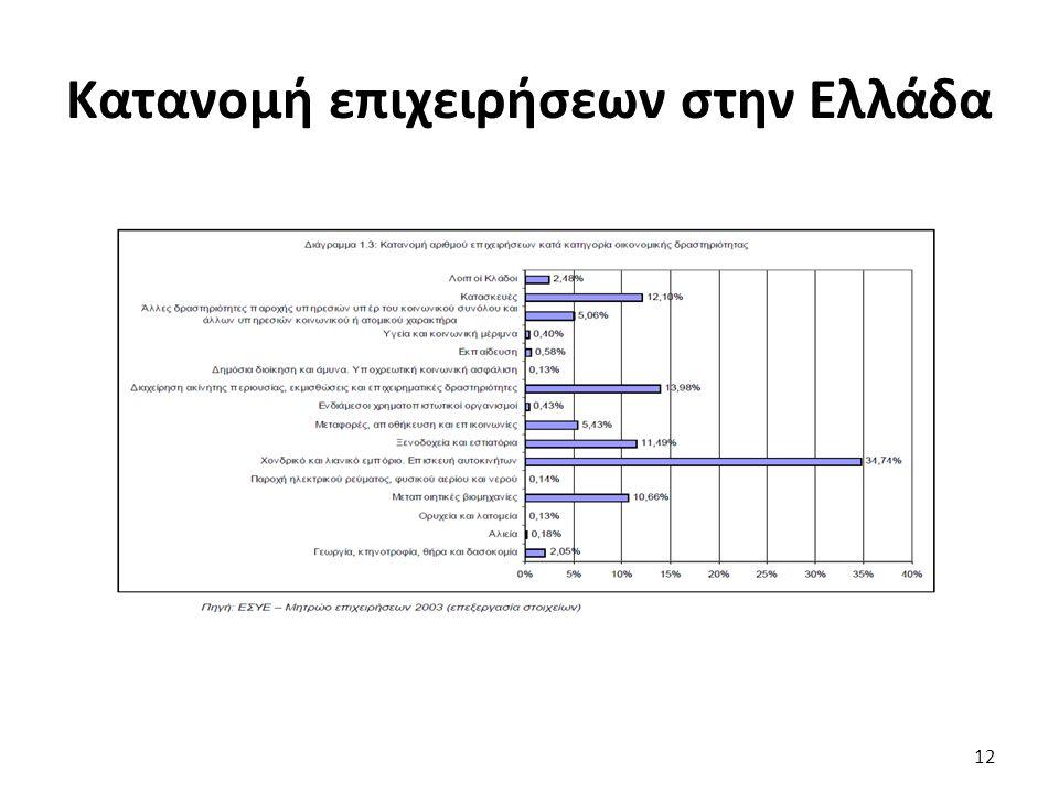 Κατανομή επιχειρήσεων στην Ελλάδα