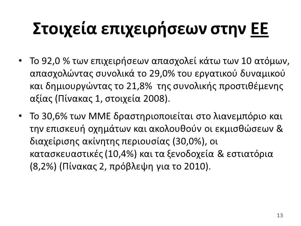 Στοιχεία επιχειρήσεων στην ΕΕ