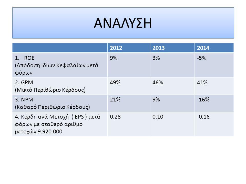 ΑΝΑΛΥΣΗ 2012 2013 2014 ROE (Απόδοση Ιδίων Κεφαλαίων μετά φόρων 9% 3%